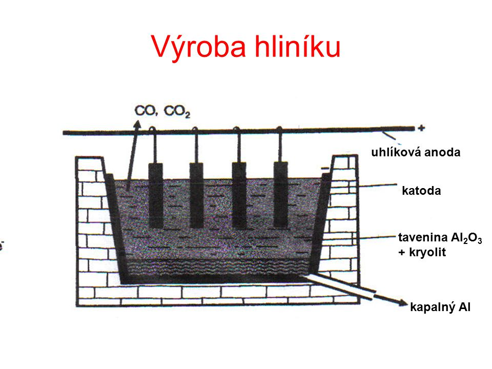 Výroba hliníku uhlíková anoda katoda tavenina Al2O3 + kryolit
