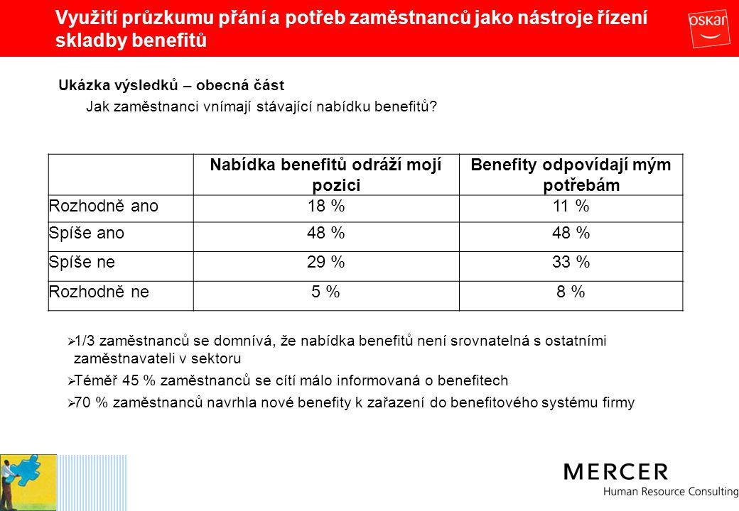 Nabídka benefitů odráží mojí pozici Benefity odpovídají mým potřebám