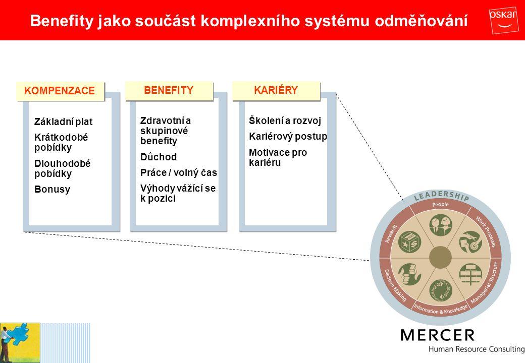 Benefity jako součást komplexního systému odměňování
