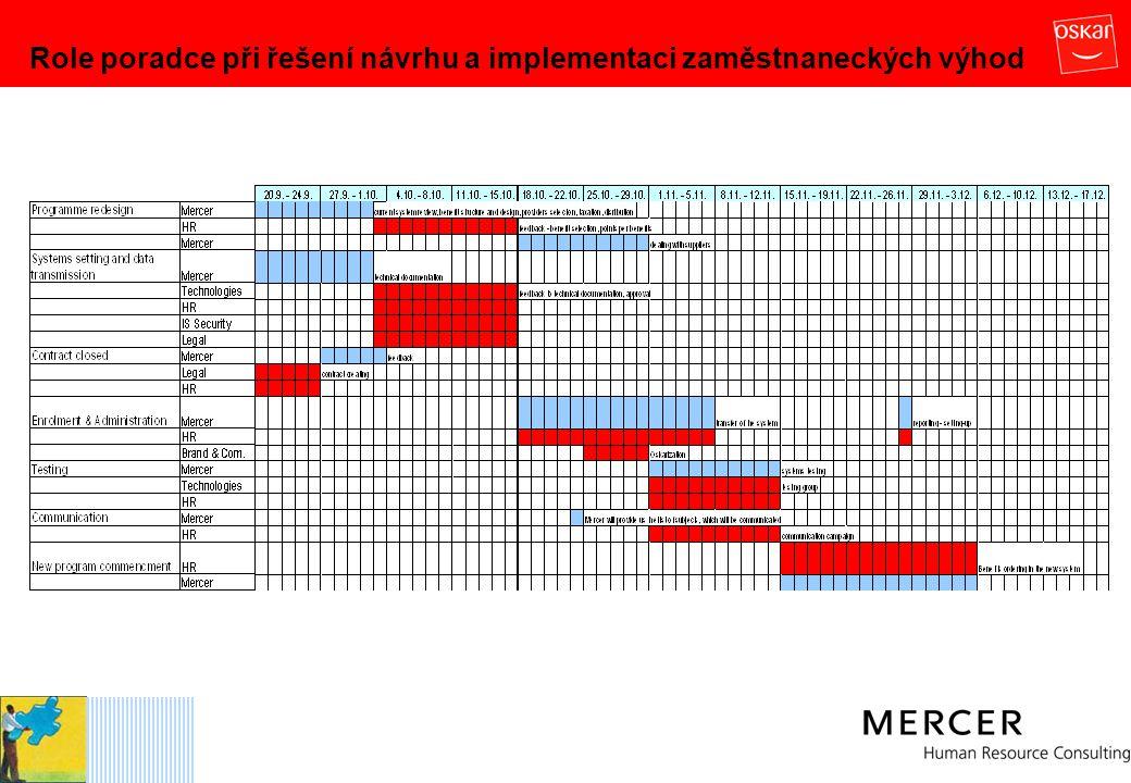 Role poradce při řešení návrhu a implementaci zaměstnaneckých výhod