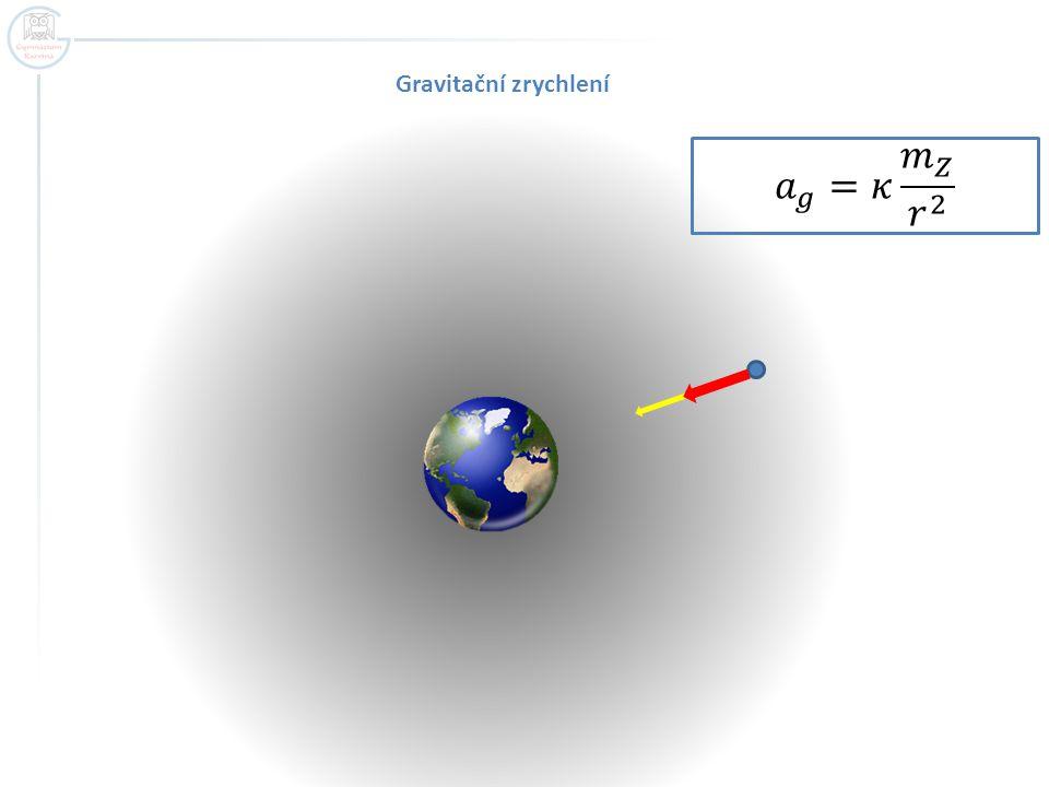 Gravitační zrychlení 𝑎 𝑔 =𝜅 𝑚 𝑍 𝑟 2