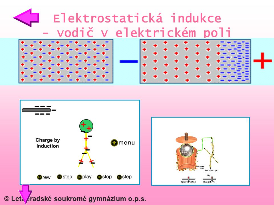 Elektrostatická indukce - vodič v elektrickém poli