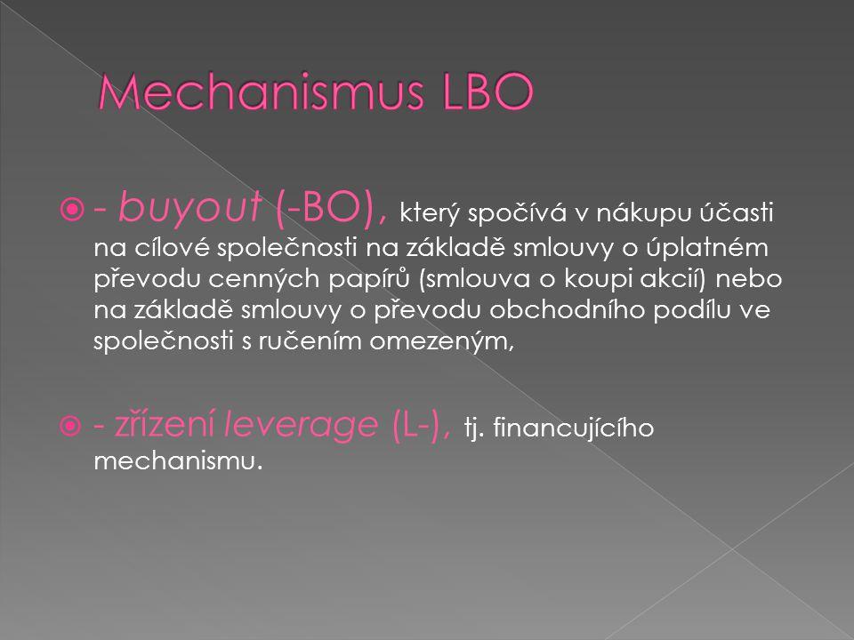Mechanismus LBO