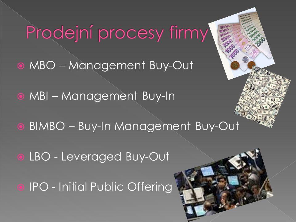 Prodejní procesy firmy