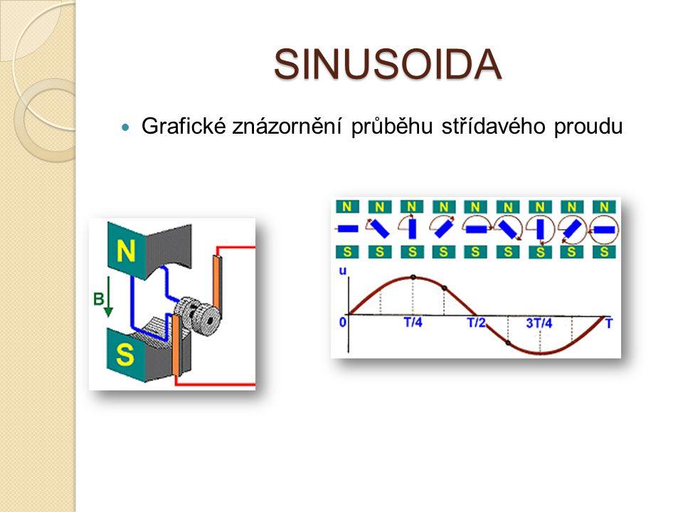 SINUSOIDA Grafické znázornění průběhu střídavého proudu