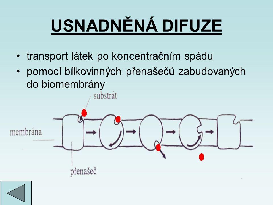 USNADNĚNÁ DIFUZE transport látek po koncentračním spádu