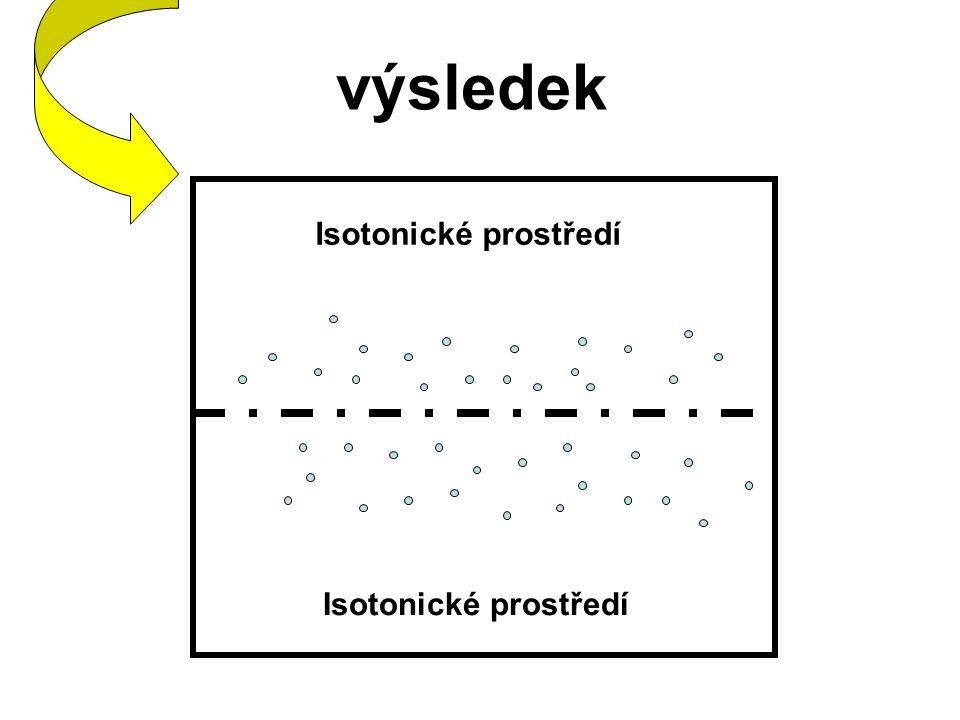 výsledek Isotonické prostředí Isotonické prostředí