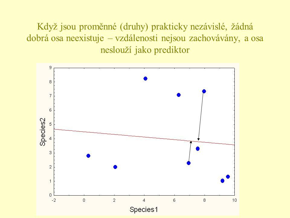 Když jsou proměnné (druhy) prakticky nezávislé, žádná dobrá osa neexistuje – vzdálenosti nejsou zachovávány, a osa neslouží jako prediktor