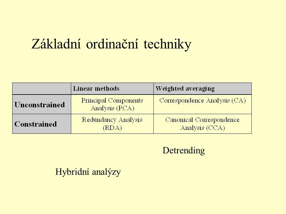Základní ordinační techniky