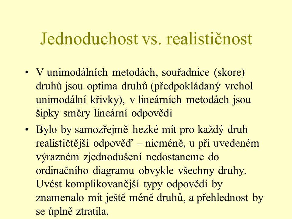 Jednoduchost vs. realističnost