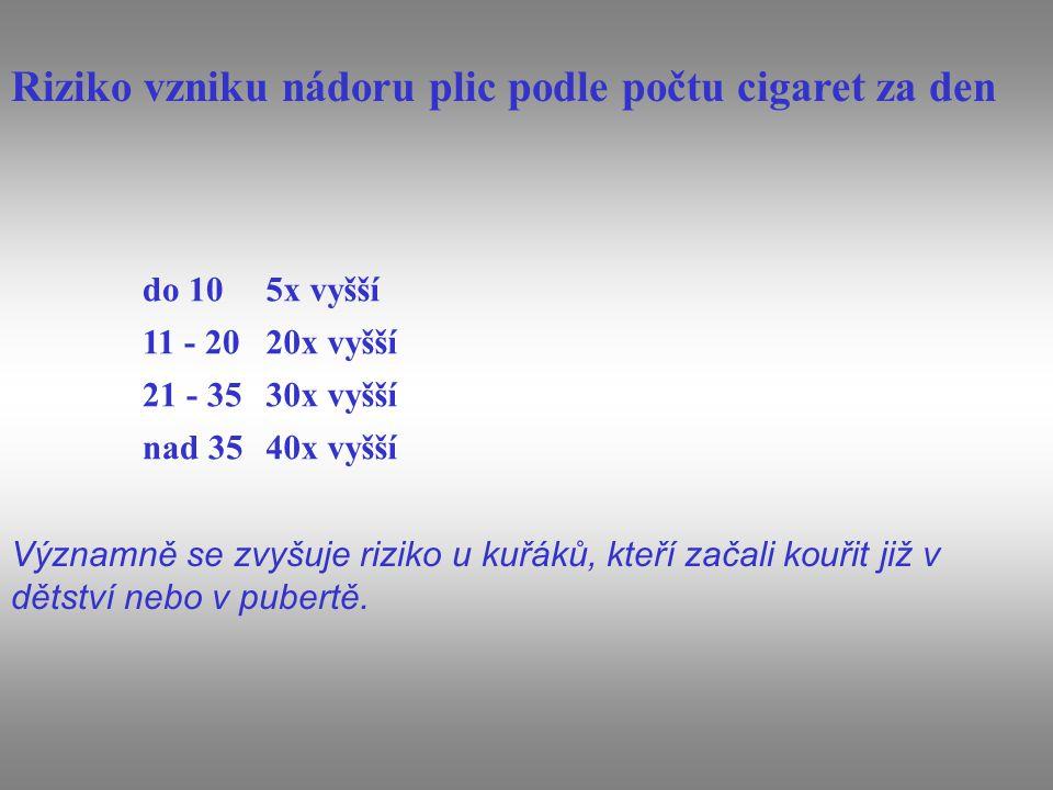 Riziko vzniku nádoru plic podle počtu cigaret za den