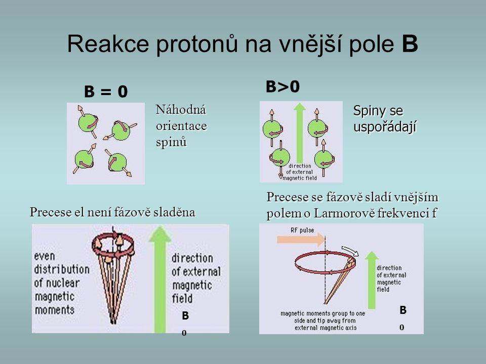 Reakce protonů na vnější pole B
