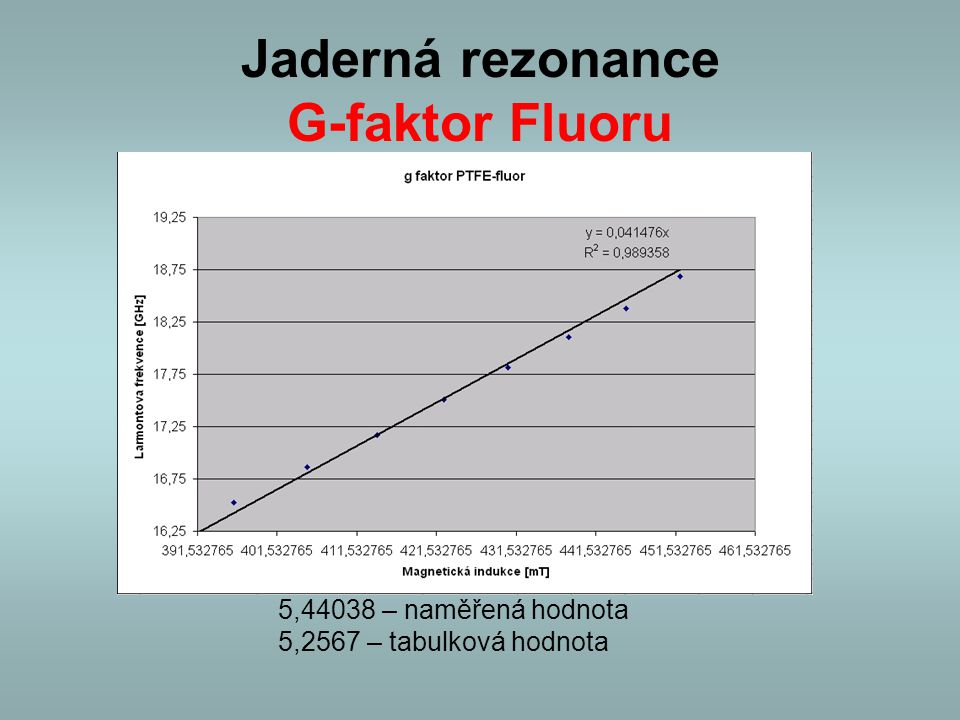 Jaderná rezonance G-faktor Fluoru