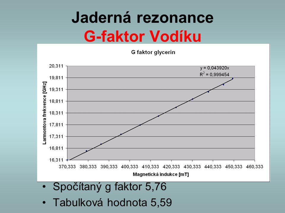 Jaderná rezonance G-faktor Vodíku