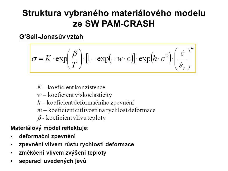 Struktura vybraného materiálového modelu ze SW PAM-CRASH