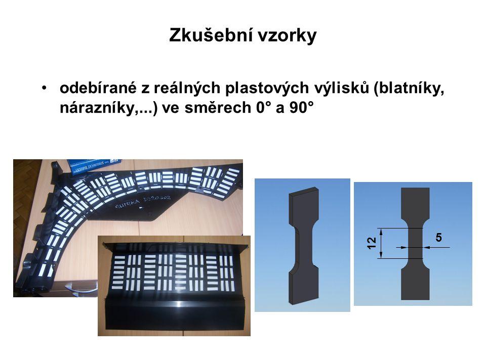 Zkušební vzorky odebírané z reálných plastových výlisků (blatníky, nárazníky,...) ve směrech 0° a 90°