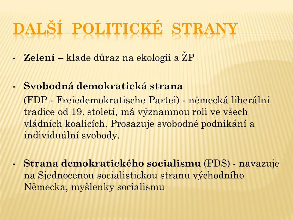 Další politické strany