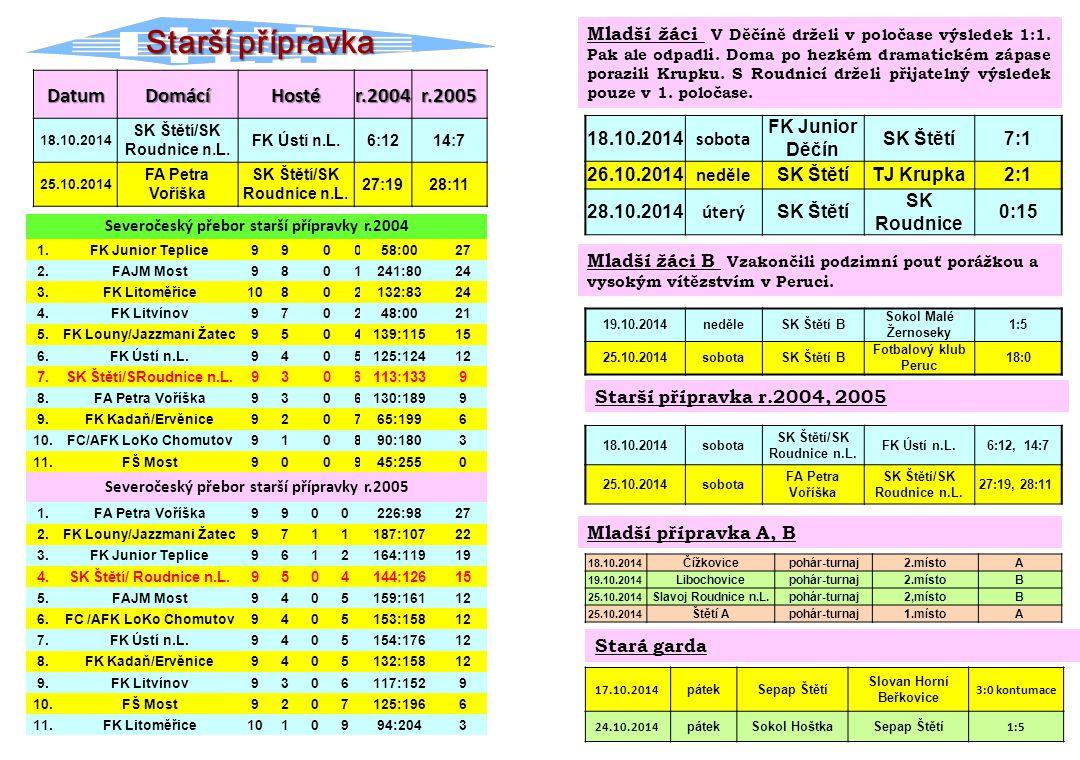 Starší přípravka Datum Domácí Hosté r.2004 r.2005