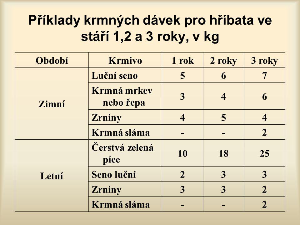 Příklady krmných dávek pro hříbata ve stáří 1,2 a 3 roky, v kg
