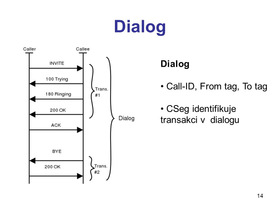 Dialog Dialog Call-ID, From tag, To tag