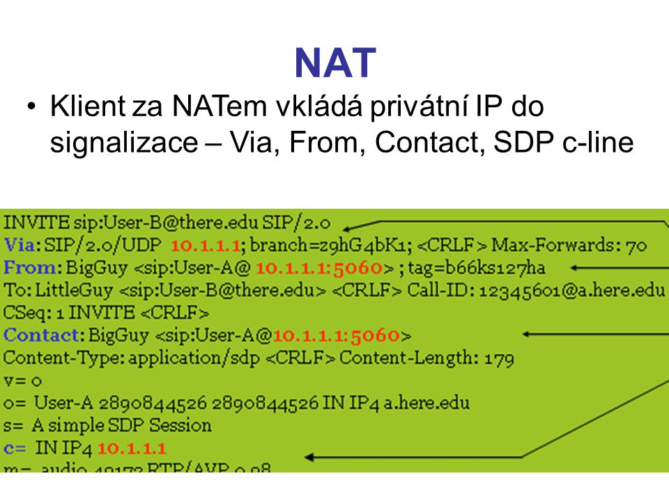 NAT Klient za NATem vkládá privátní IP do signalizace – Via, From, Contact, SDP c-line