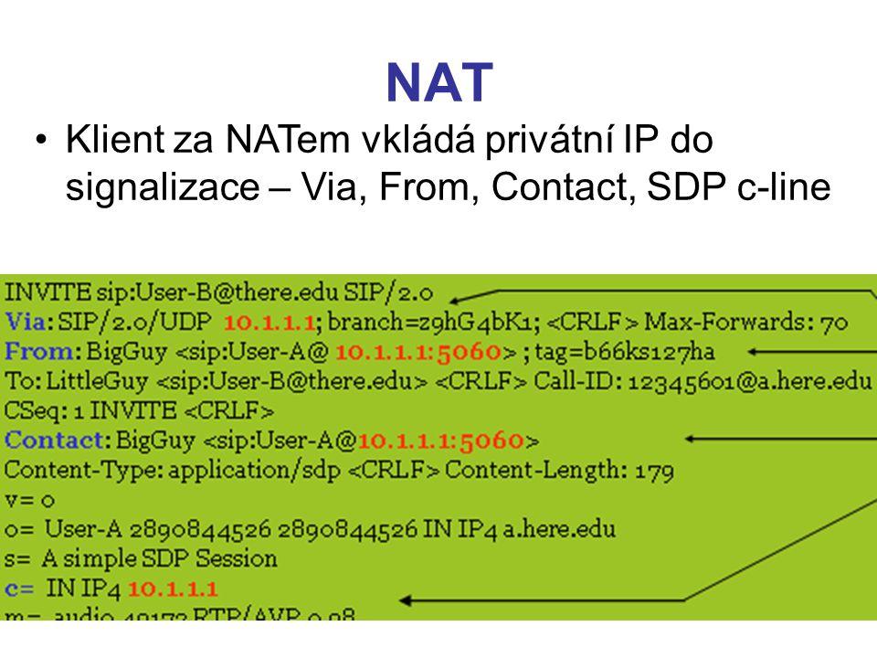 NAT Klient za NATem vkládá privátní IP do signalizace – Via, From, Contact, SDP c-line