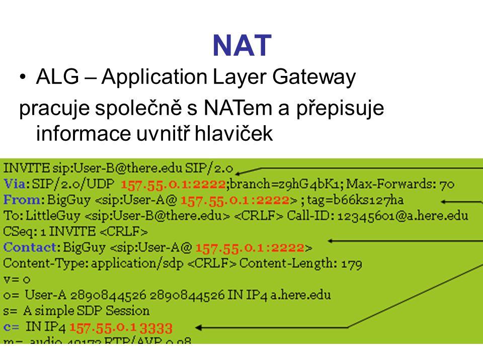 NAT ALG – Application Layer Gateway