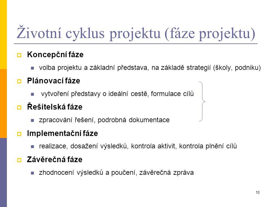 Životní cyklus projektu (fáze projektu)