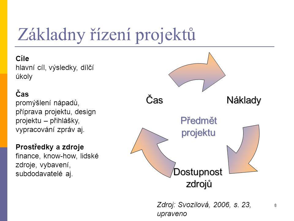Základny řízení projektů