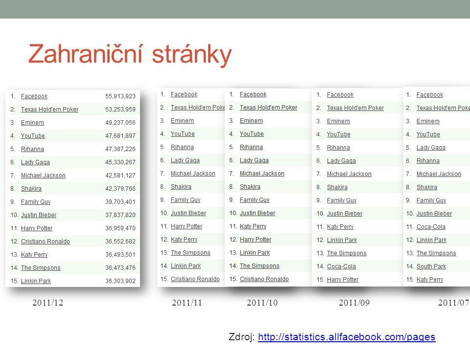 Zahraniční stránky Zdroj: http://statistics.allfacebook.com/pages