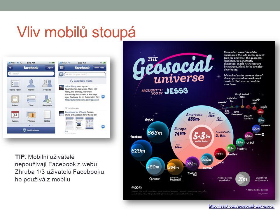 Vliv mobilů stoupá TIP: Mobilní uživatelé nepoužívají Facebook z webu. Zhruba 1/3 uživatelů Facebooku ho používá z mobilu.