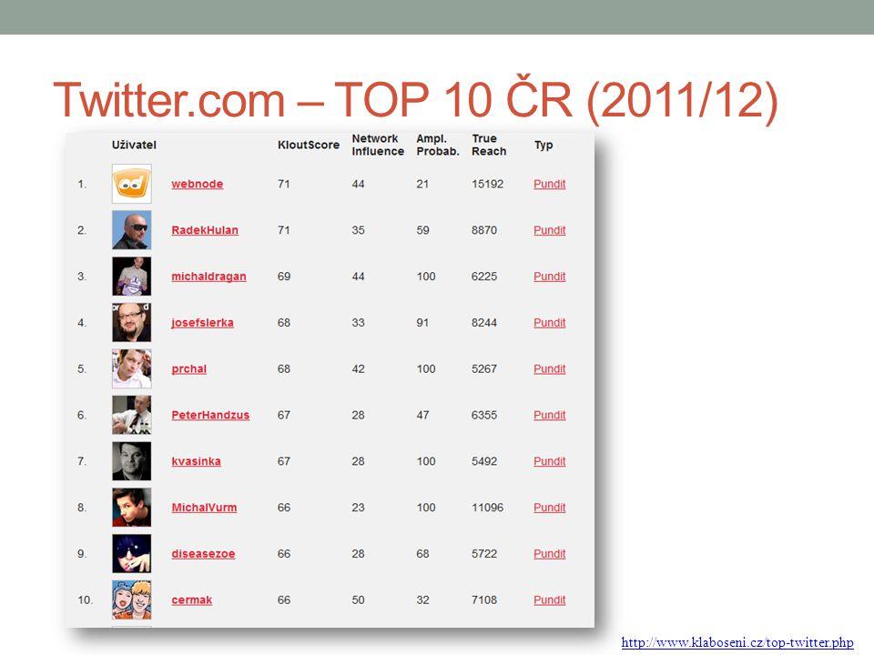 Twitter.com – TOP 10 ČR (2011/12) http://www.klaboseni.cz/top-twitter.php