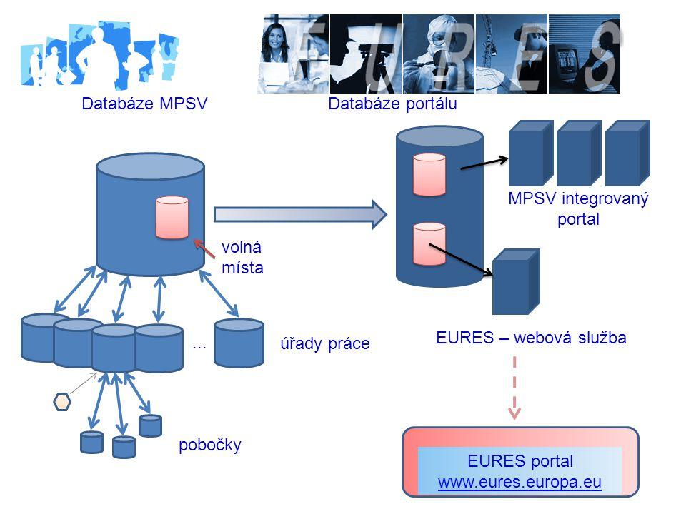 MPSV integrovaný portal