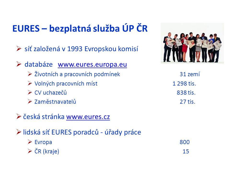 EURES – bezplatná služba ÚP ČR