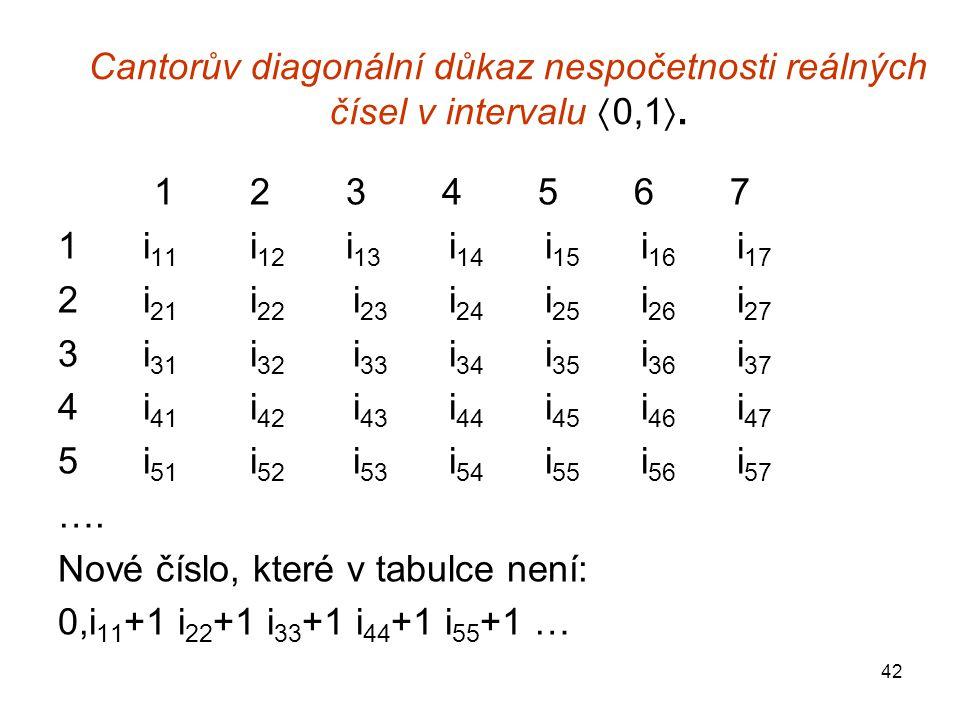 Cantorův diagonální důkaz nespočetnosti reálných čísel v intervalu 0,1.