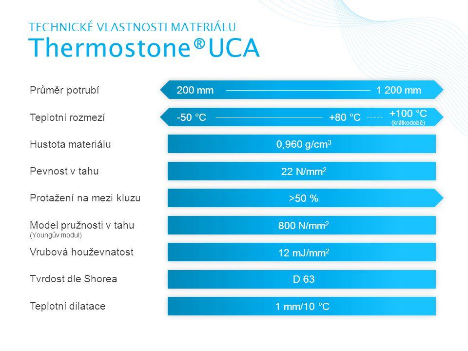 Technické vlastnosti materiálu Thermostone®UCA