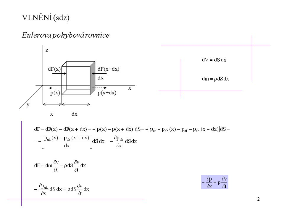 Eulerova pohybová rovnice