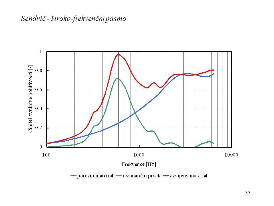 Sendvič - široko-frekvenční pásmo