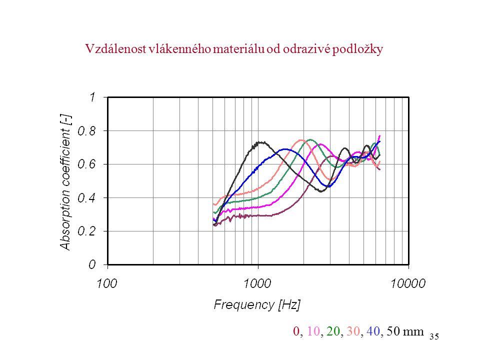 Vzdálenost vlákenného materiálu od odrazivé podložky
