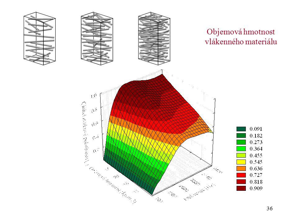 Objemová hmotnost vlákenného materiálu