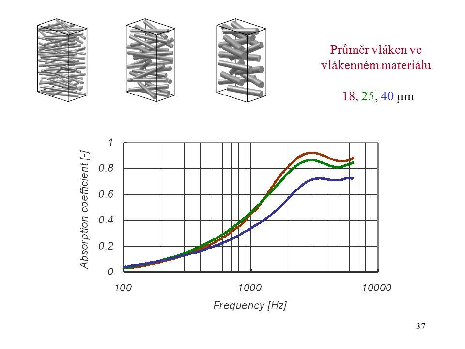 Průměr vláken ve vlákenném materiálu