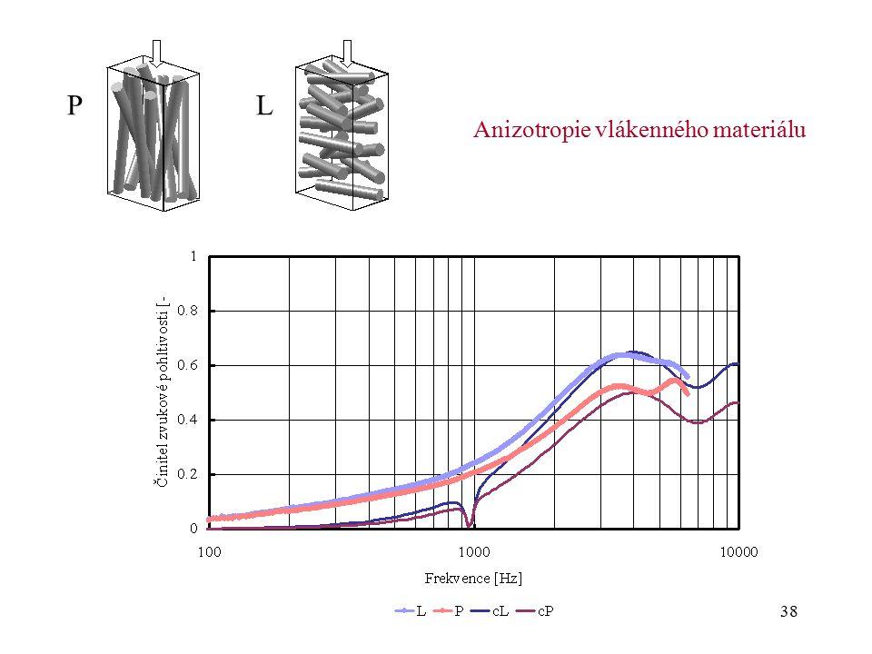 Anizotropie vlákenného materiálu