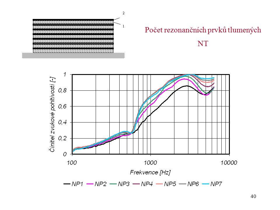 Počet rezonančních prvků tlumených NT