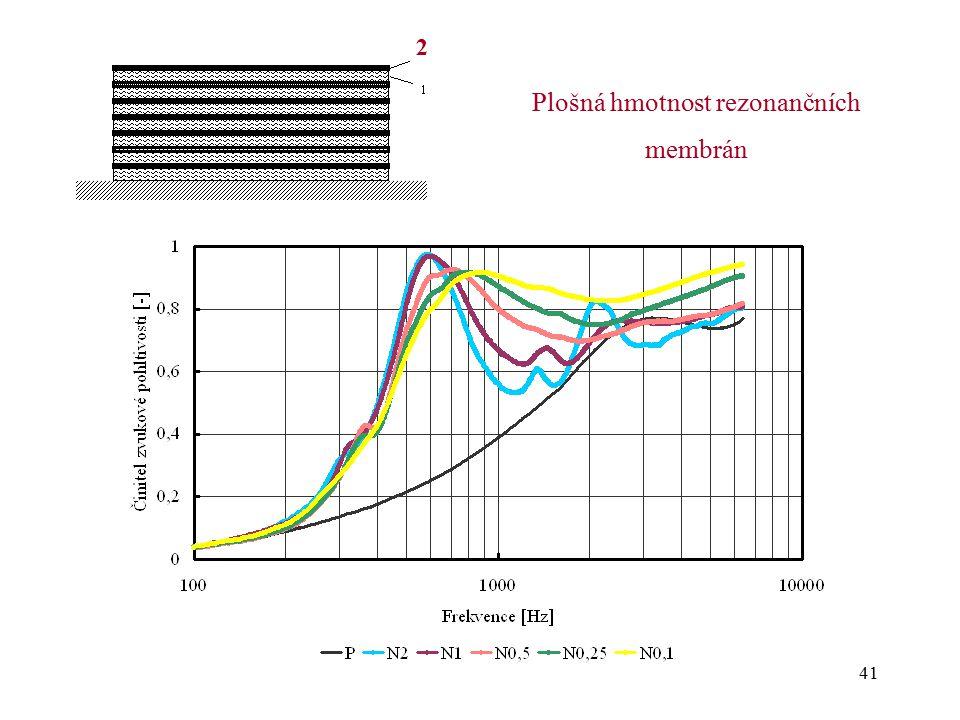 Plošná hmotnost rezonančních membrán