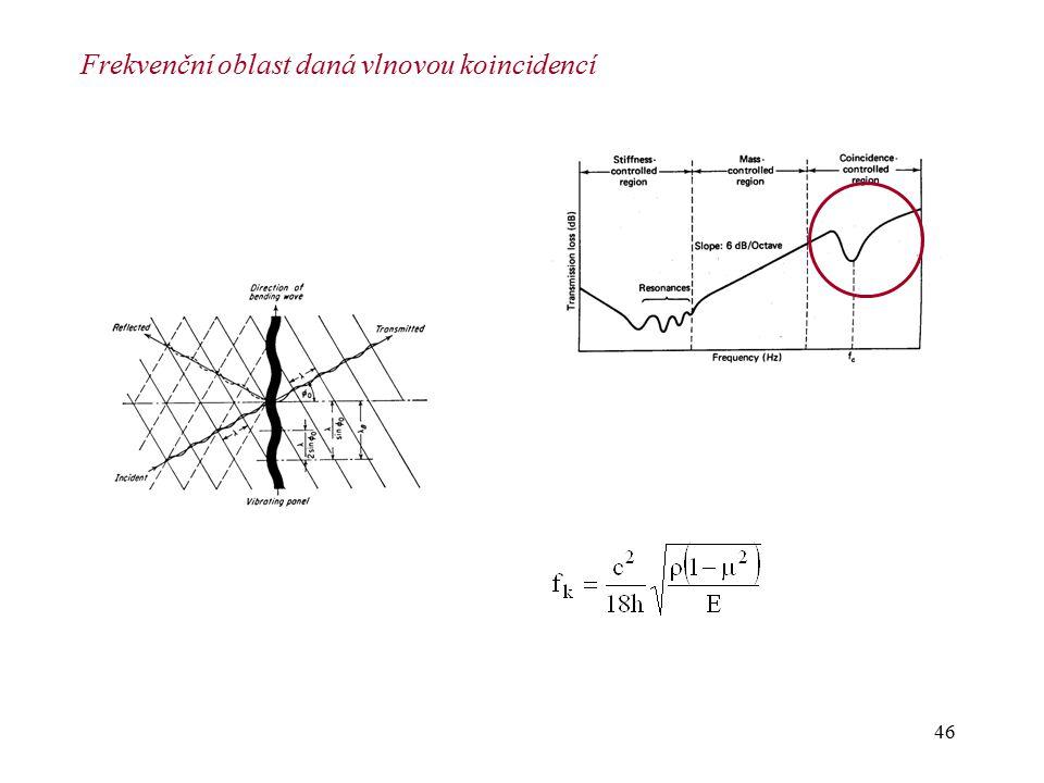 Frekvenční oblast daná vlnovou koincidencí