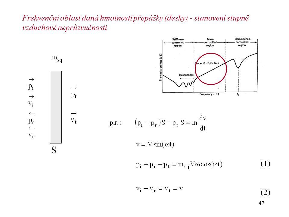 Frekvenční oblast daná hmotností přepážky (desky) - stanovení stupně vzduchové neprůzvučnosti