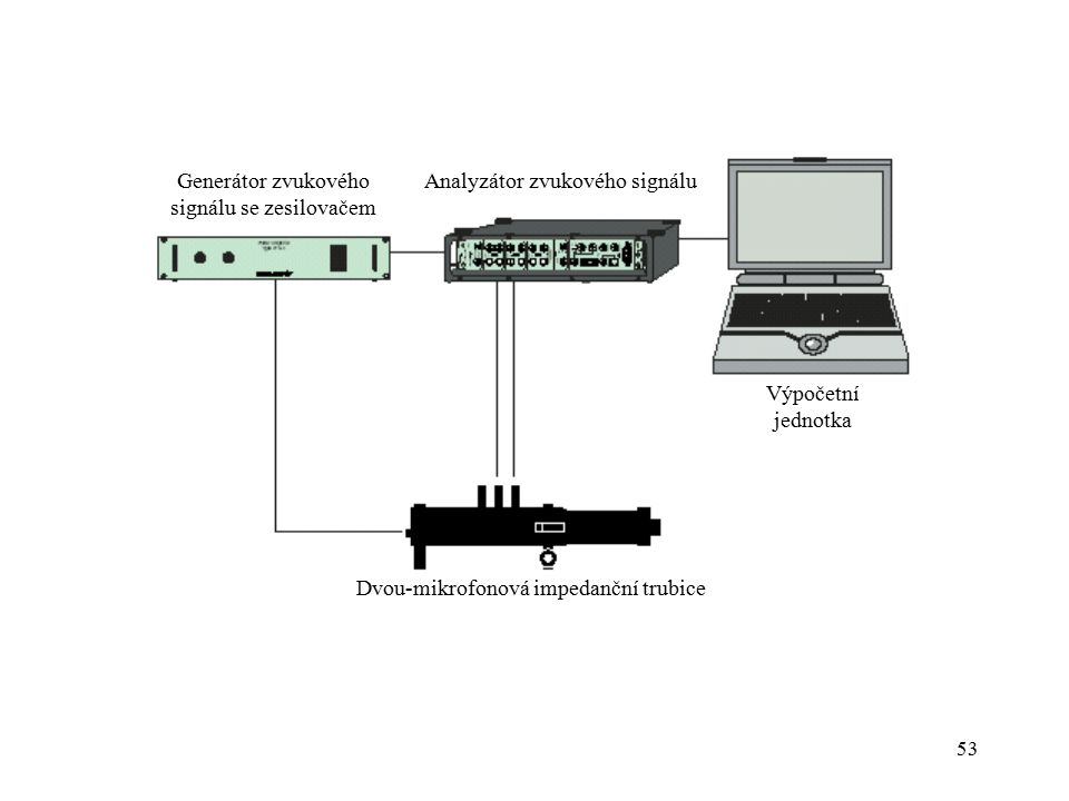 Dvou-mikrofonová impedanční trubice