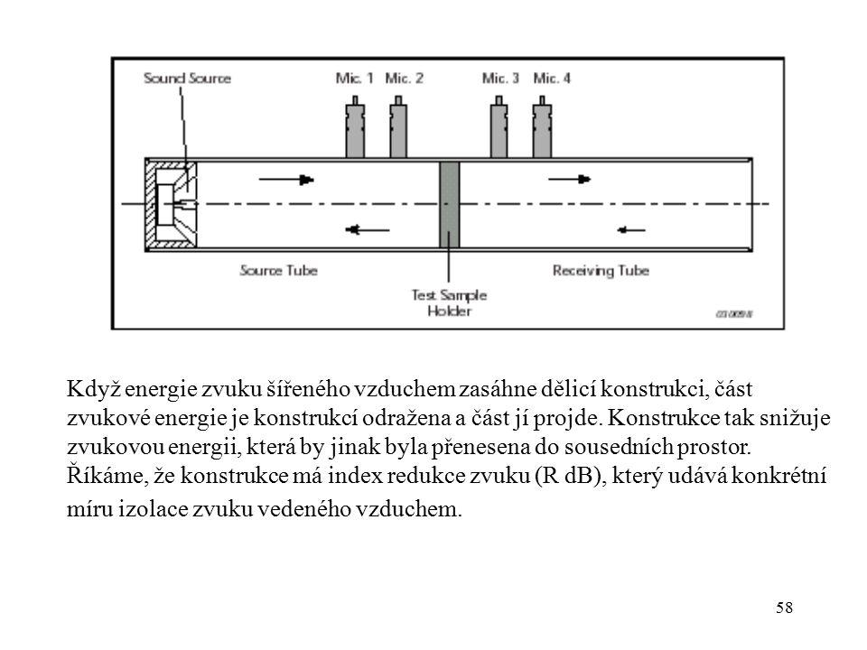Když energie zvuku šířeného vzduchem zasáhne dělicí konstrukci, část zvukové energie je konstrukcí odražena a část jí projde.