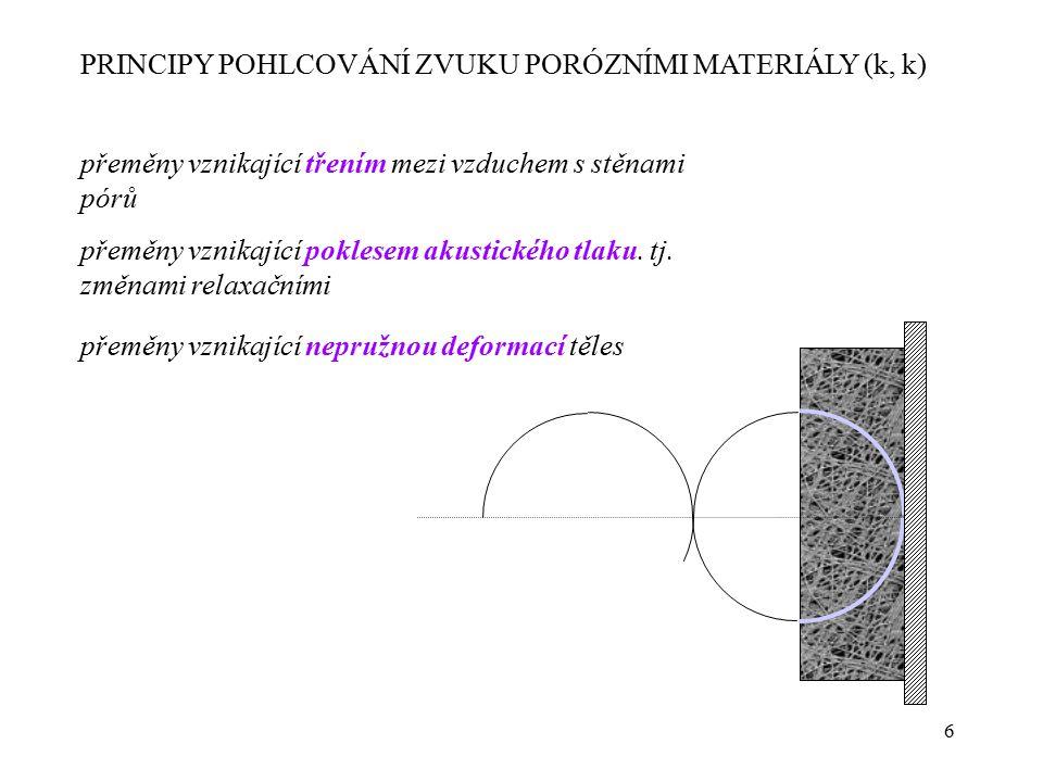 PRINCIPY POHLCOVÁNÍ ZVUKU PORÓZNÍMI MATERIÁLY (k, k)