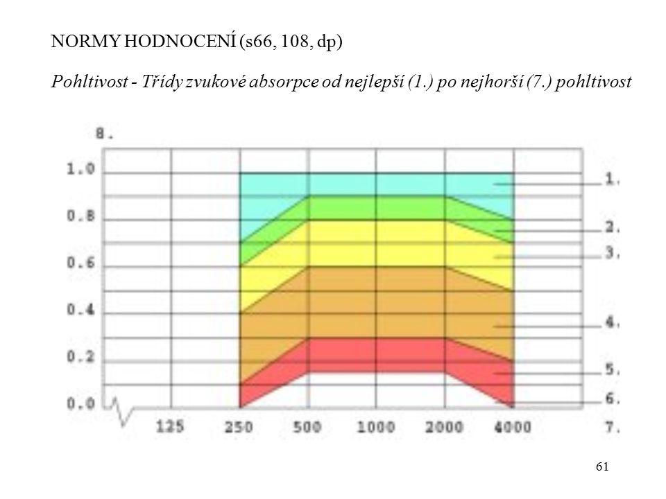 NORMY HODNOCENÍ (s66, 108, dp) Pohltivost - Třídy zvukové absorpce od nejlepší (1.) po nejhorší (7.) pohltivost.